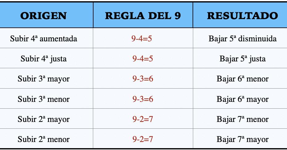 regla del 9 intervalos cortos