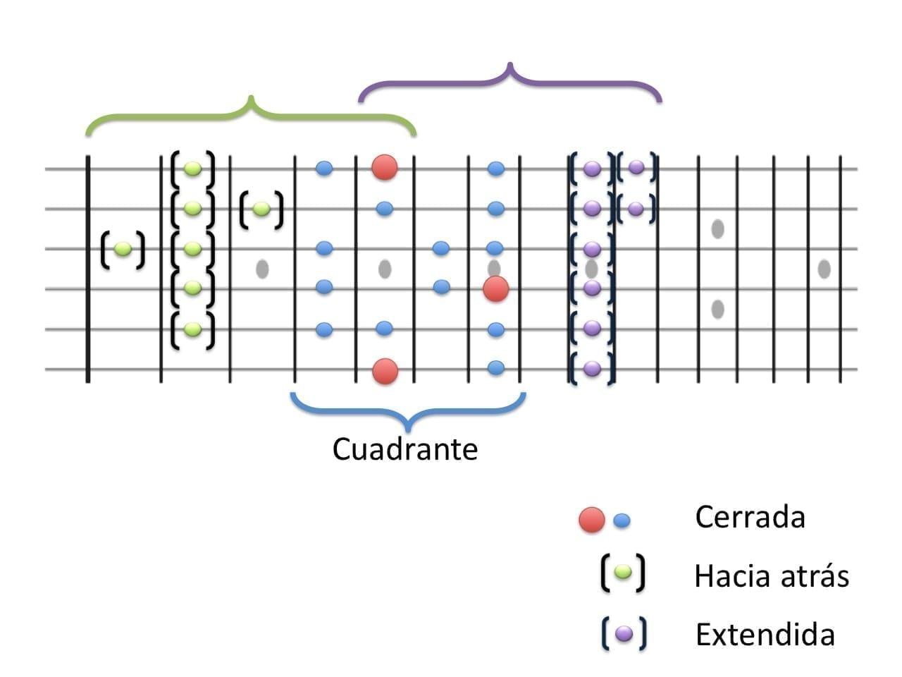 digitaciones básicas en la guitarra