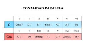tonalidad paralela
