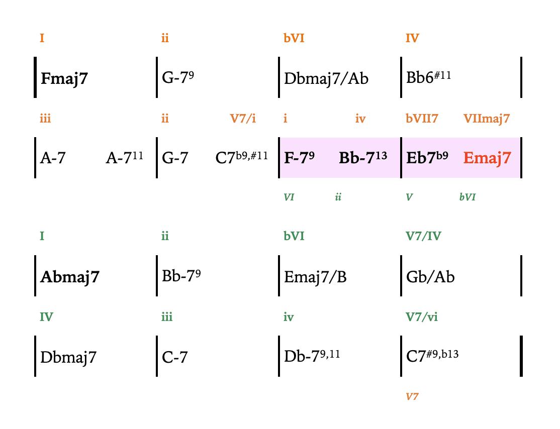 intercambio modal