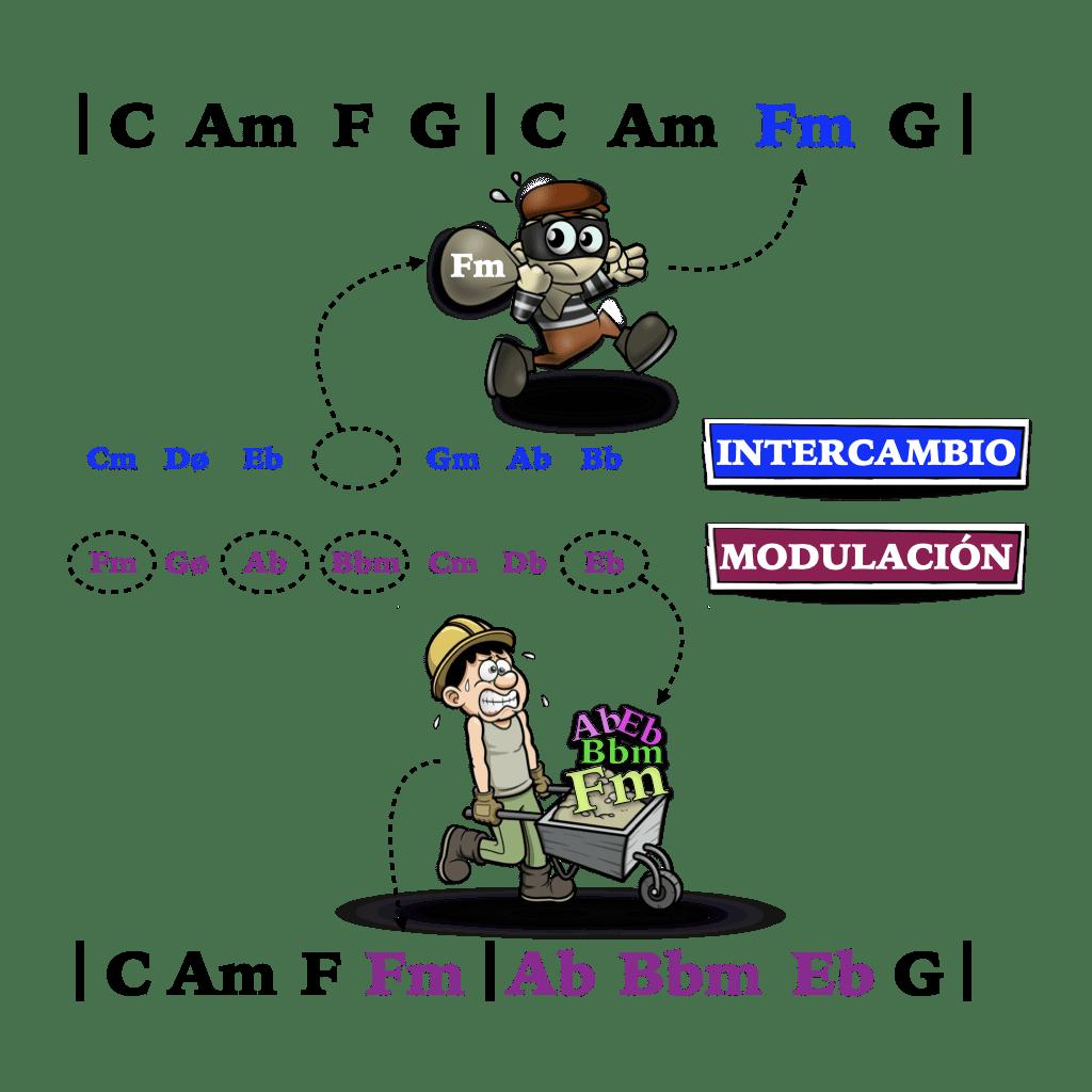 intercambio modal y modulación